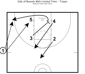 Practice Plan - Side of Bounds With Limited Time