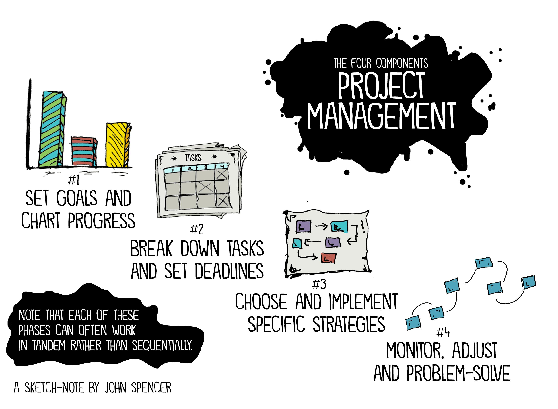 Project Management Process, John Spencer, Education