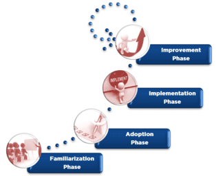 Four Phases to Establish an ISMS