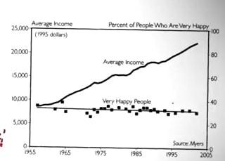 Grafik Einkommen und Zufriedenheit in Korrelation glück messen