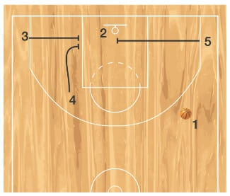 diagram 3 inbounds play