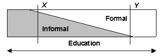 The informal-formal education continuum - John Ellis