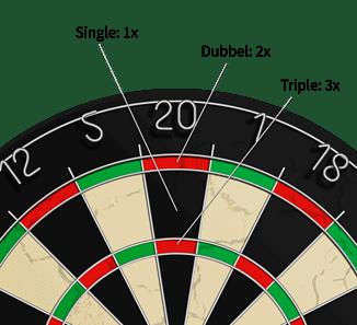 darts puntentelling