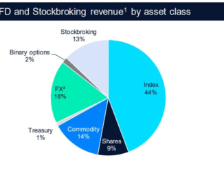 CMC Markets Revenue Breakdown