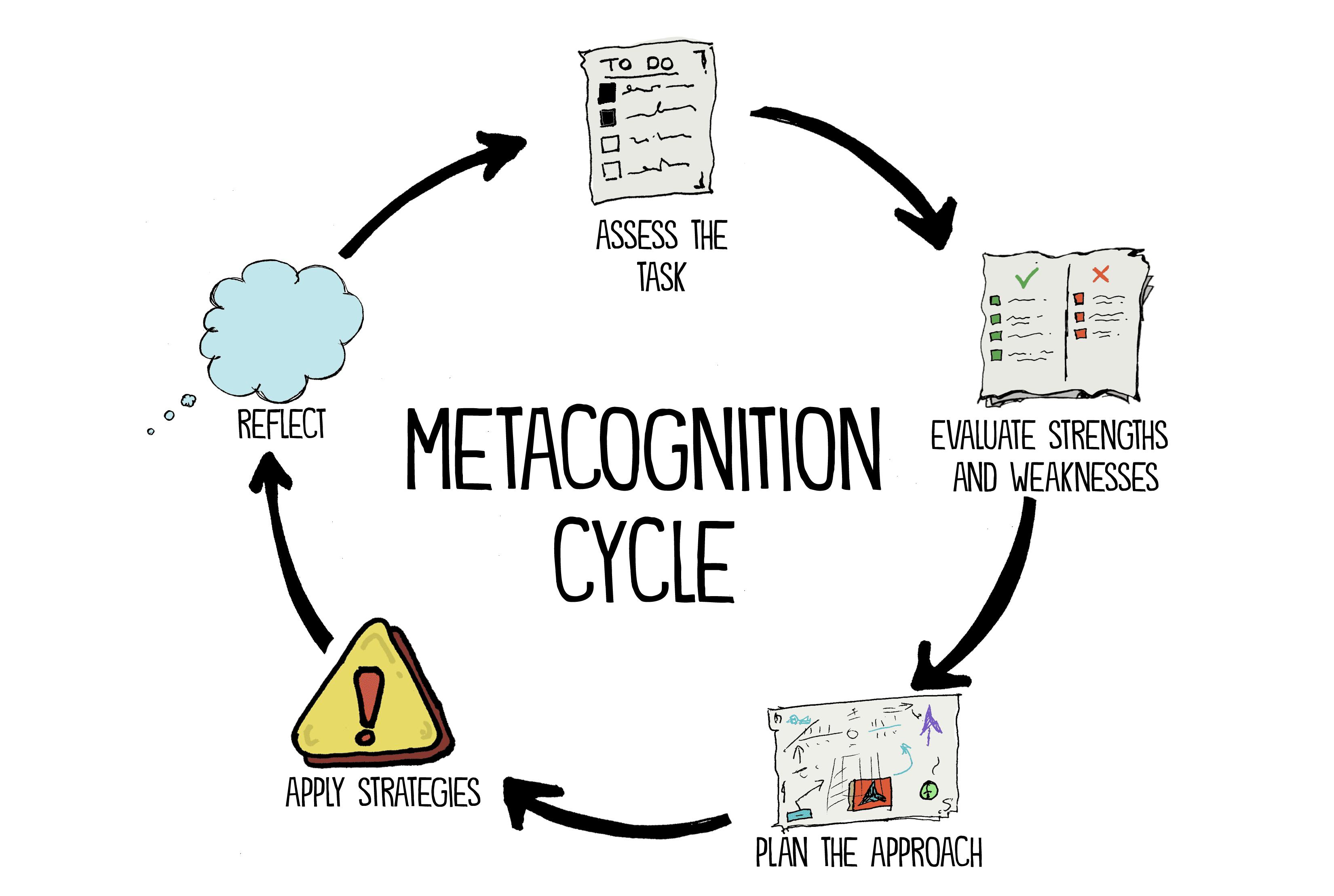 Metacognition Cycle, John Spencer, Educator