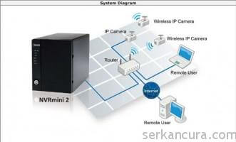 NVR Sistem kurulum şeması