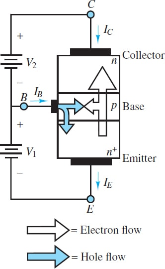Flow of emitter electrons into the collector in an NPN transistor