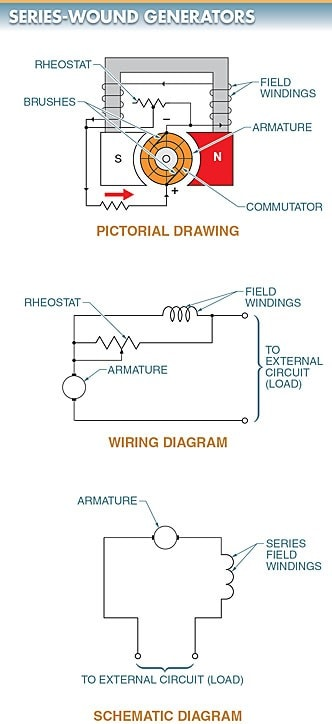 series-wound DC generator; (b) Wiring Diagram, (c) Schematic Diagram