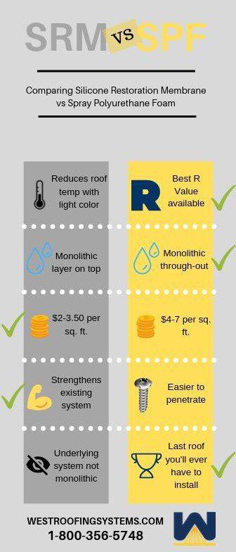 Silicone Restoration Membrane vs Spray Polyurethane Foam Roofing Systems