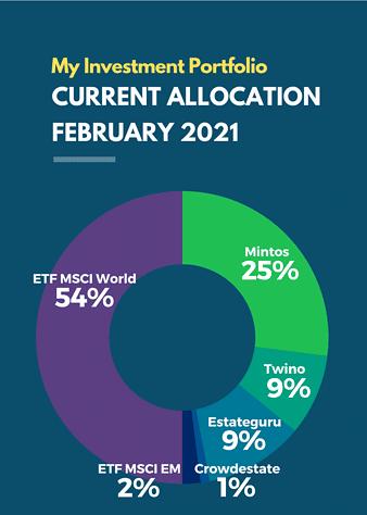 February 2021 Passive Income Investment Portfolio
