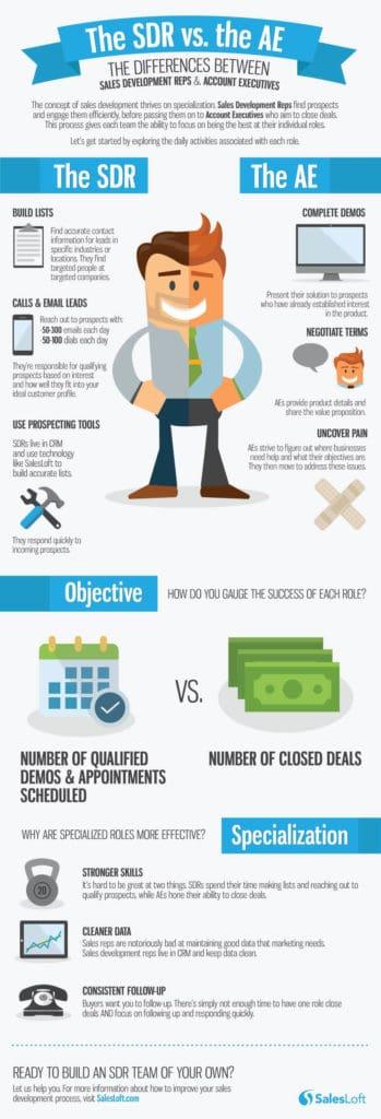 SDR vs Account executives