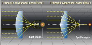 lenti sferiche asferiche