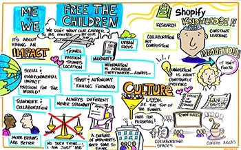 Visual Art at the Queen's IRC 2015 Workplace in Motion Summit - Free the Children, Me to We, Shopify