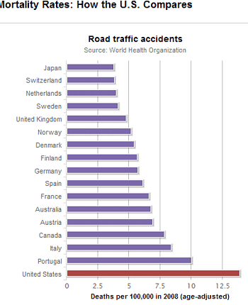 Mortality-rates-deaths-from-road-traffic-accidents