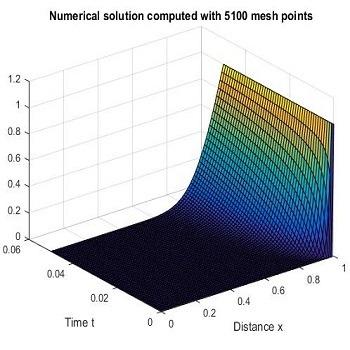 شبیه سازی انتقال حرارت با استفاده از تبدیل لاپلاس با متلب