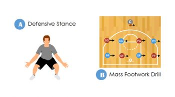 mass footwork basketball drill