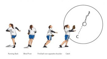 Blind Pivot Softball Fielding Drill