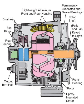 cutaway of an alternator shows its major parts.