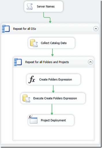 SSIS Projects 12