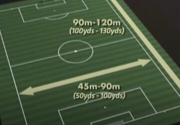 Soccer Field Dimensions & Regulations
