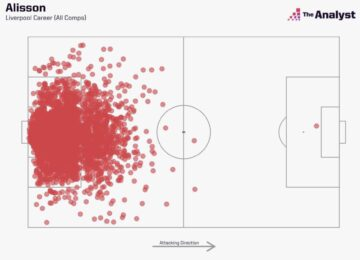 Alisson Heat Map for Liverpool