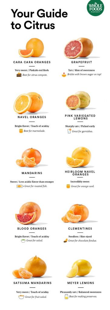 Comparison chart of types of oranges source whole foods