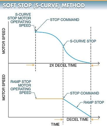 soft stop (S-Curve) braking method