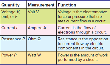 Electrical Units, Symbols, and Definition