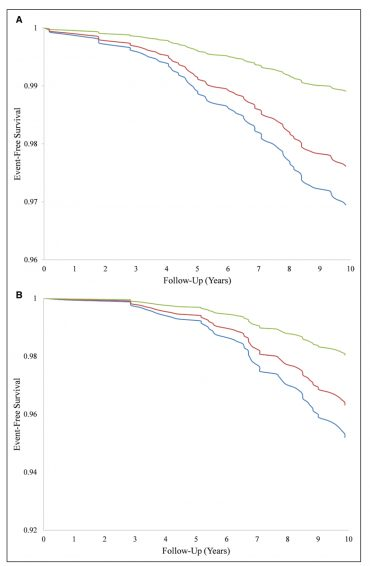 Artificially Sweetened Beverages and the Risk of Stroke and Dementia
