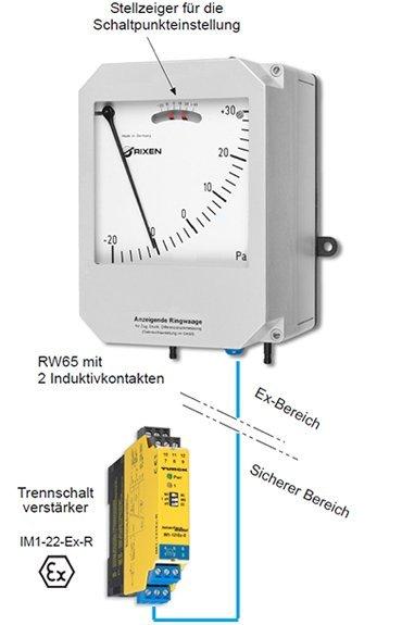 Differenzdruckmessgerät mit Induktivkontakte + Trennschaltverstärker