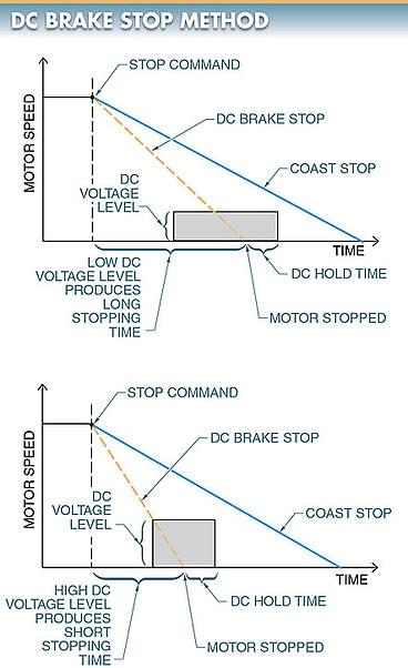 dc injection braking method