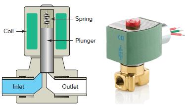 Solenoid valve.