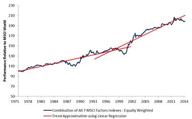 MSCI World Performance since 1975