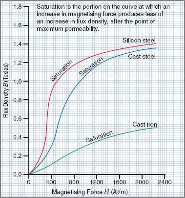 magnetization curves