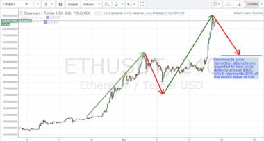 ethereum price, ethereum price forecast, ethereum analysis, ethereum prediction, ethereum in 2017, best altcoins in 2017