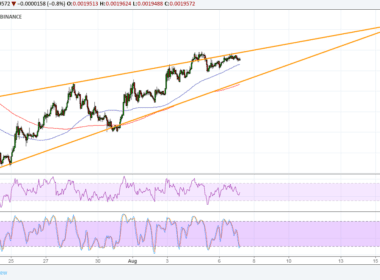 Binance (BNB/BTC) Technical Analysis – Eyes on this Wedge Pattern!