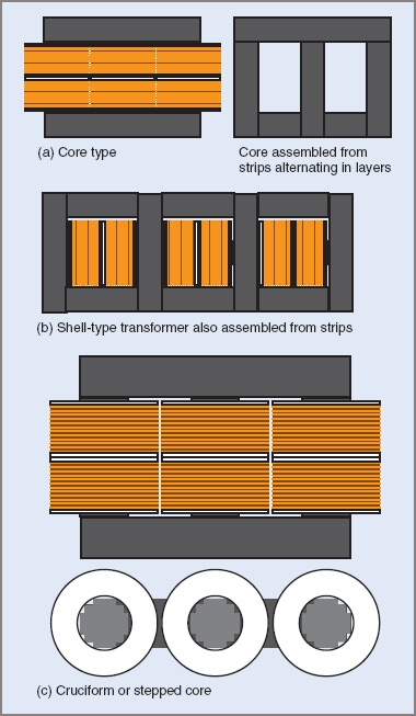 Three-phase transformer core types
