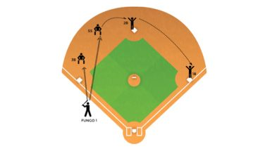 alternating double plays baseball defensive drill