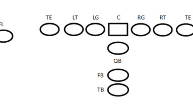 I-Formation Offense