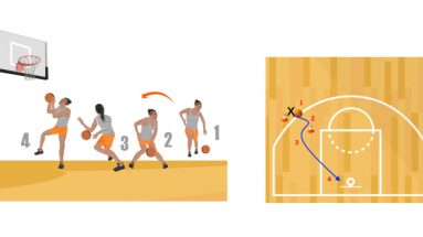 Spin and Go Basketball Dribbling Drill