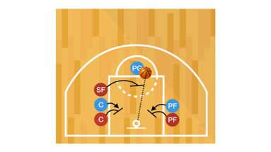 Free Throw Stations Basketball Shooting Drill