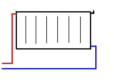 алуминиеви радиатори свързване на кръс