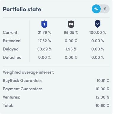 Twino Portfolio Stats May 2020