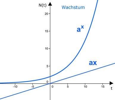 exponentielles und lineares Wachstum