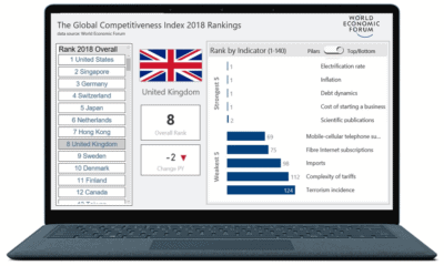 Global Competitiveness Ranking 2018 World Economic Forum