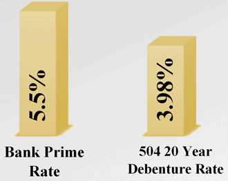 Debenture Rates are the Lowest EVER