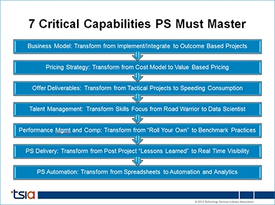 7 Critical Capabilities PS Must Master