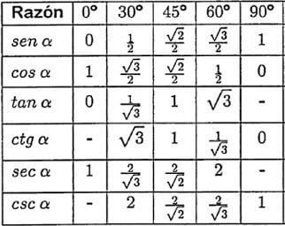 Dato Curioso: Trigonometría En La Palma De Tus Manos