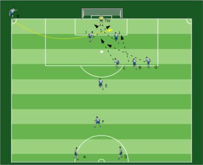 Eckballtraining Fussballübungen für dein Fußballtraining - Eckballtraining kombiniert mit einer Spielform - 3