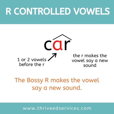 r controlled vowels poster graphic